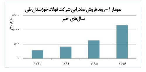 نگاهی به عملکرد شرکت فولاد خوزستان در سال جاری